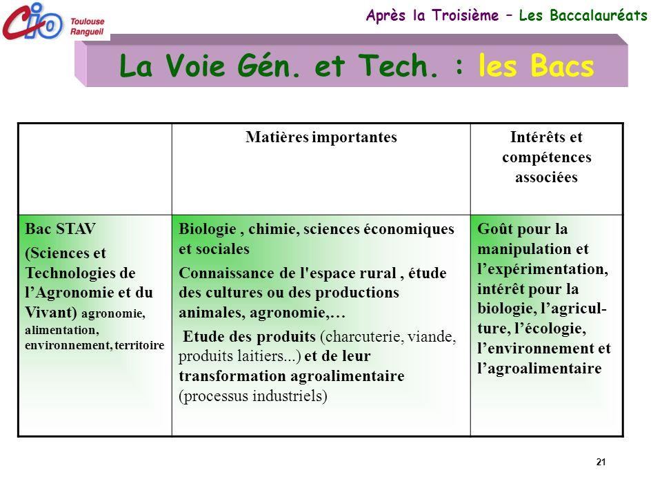 21 La Voie Gén. et Tech. : les Bacs Après la Troisième – Les Baccalauréats Matières importantesIntérêts et compétences associées Bac STAV (Sciences et