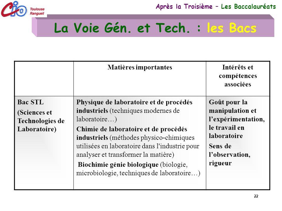 22 La Voie Gén. et Tech. : les Bacs Après la Troisième – Les Baccalauréats Matières importantesIntérêts et compétences associées Bac STL (Sciences et