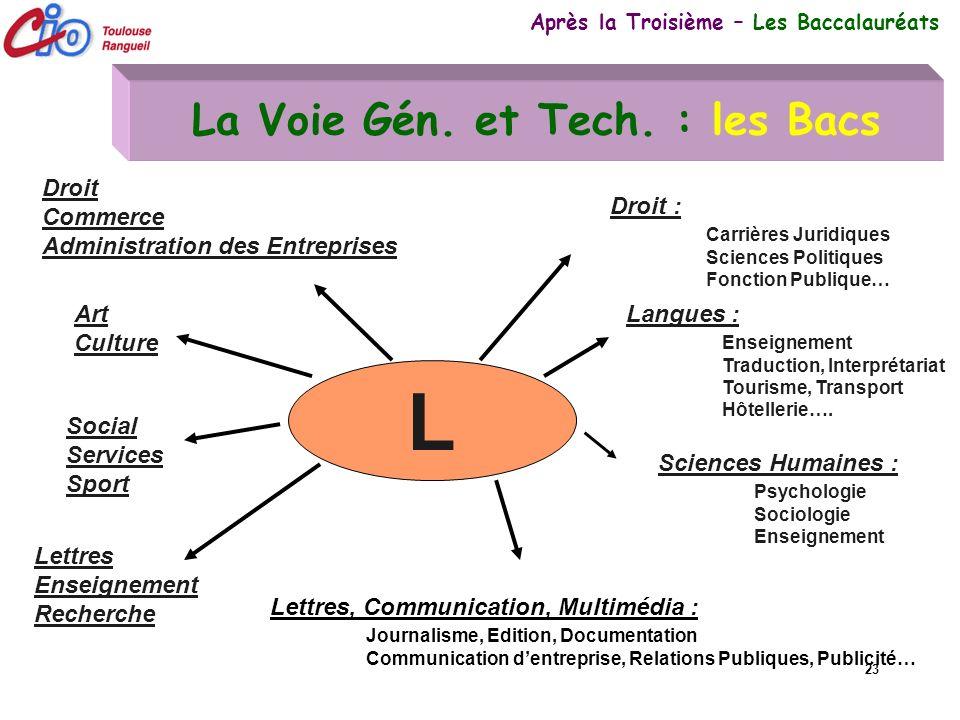 23 La Voie Gén. et Tech. : les Bacs Après la Troisième – Les Baccalauréats L Lettres, Communication, Multimédia : Journalisme, Edition, Documentation