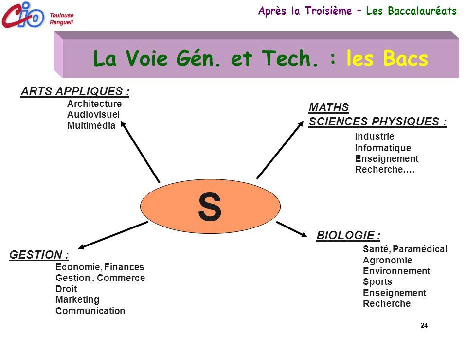 24 La Voie Gén. et Tech. : les Bacs Après la Troisième – Les Baccalauréats S MATHS SCIENCES PHYSIQUES : Industrie Informatique Enseignement Recherche…