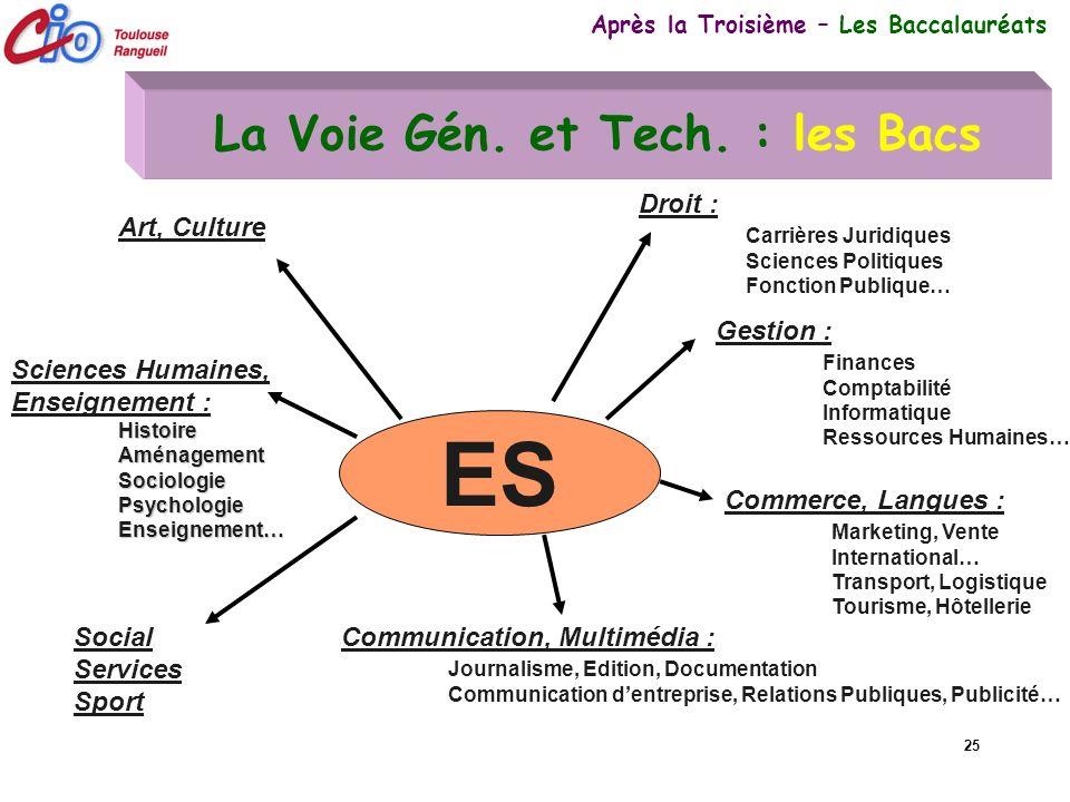 25 La Voie Gén. et Tech. : les Bacs Après la Troisième – Les Baccalauréats ES Histoire Aménagement Sociologie Psychologie Enseignement… Sciences Humai