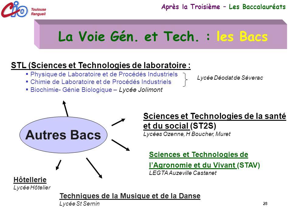 28 La Voie Gén. et Tech. : les Bacs Après la Troisième – Les Baccalauréats Autres Bacs Sciences et Technologies de la santé et du social (ST2S) Lycées