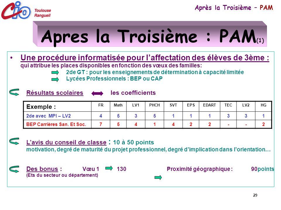 29 Apres la Troisième : PAM (1) Une procédure informatisée pour laffectation des élèves de 3ème : qui attribue les places disponibles en fonction des