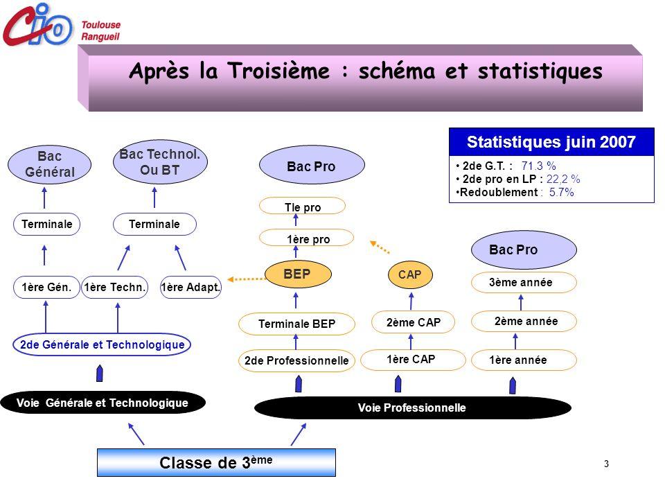 3 Statistiques juin 2007 2de G.T. : 71.3 % 2de pro en LP : 22,2 % Redoublement : 5.7% Classe de 3 ème Après la Troisième : schéma et statistiques Voie