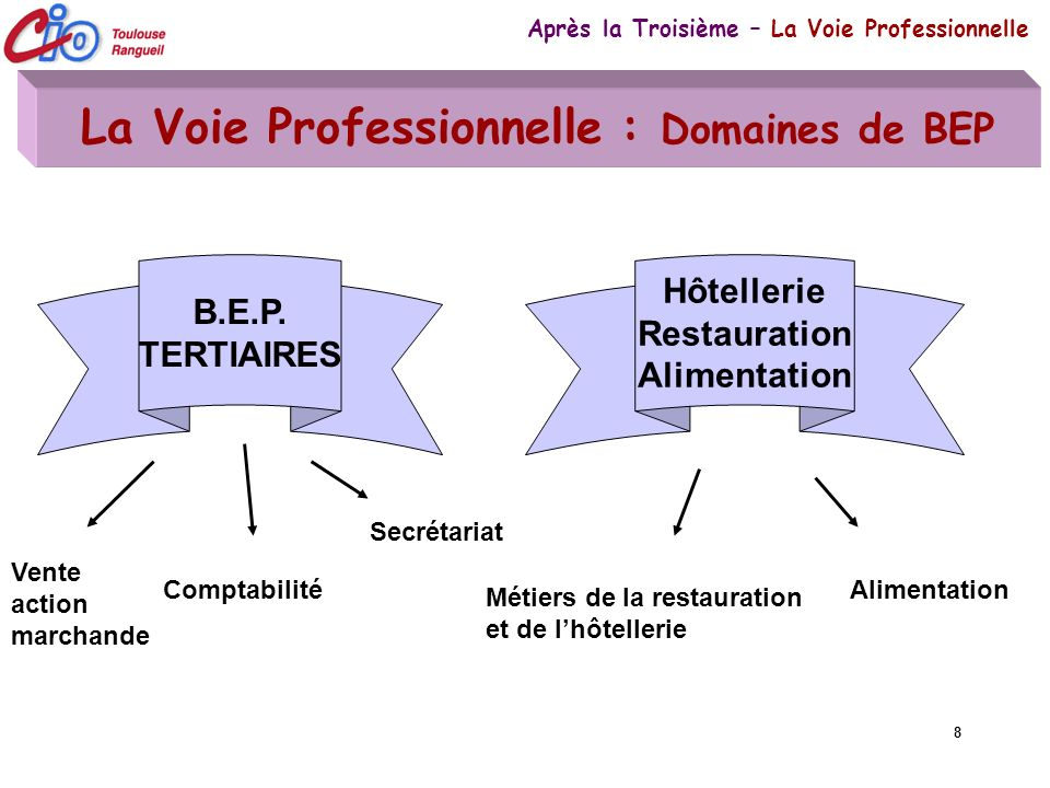8 La Voie Professionnelle : Domaines de BEP Après la Troisième – La Voie Professionnelle Métiers de la restauration et de lhôtellerie B.E.P. TERTIAIRE