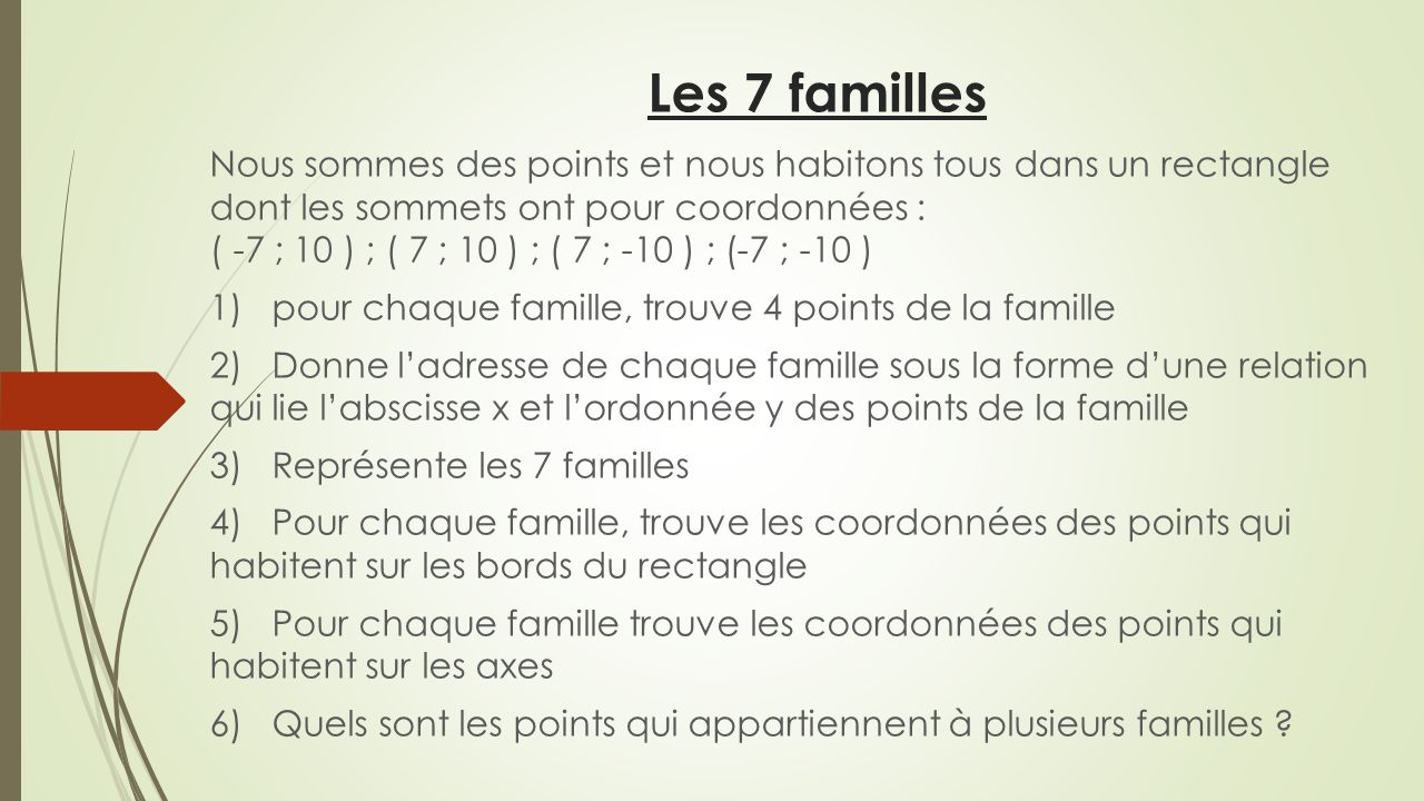 Les 7 familles Nous sommes des points et nous habitons tous dans un rectangle dont les sommets ont pour coordonnées : ( -7 ; 10 ) ; ( 7 ; 10 ) ; ( 7 ; -10 ) ; (-7 ; -10 ) 1) pour chaque famille, trouve 4 points de la famille 2) Donne ladresse de chaque famille sous la forme dune relation qui lie labscisse x et lordonnée y des points de la famille 3) Représente les 7 familles 4) Pour chaque famille, trouve les coordonnées des points qui habitent sur les bords du rectangle 5) Pour chaque famille trouve les coordonnées des points qui habitent sur les axes 6) Quels sont les points qui appartiennent à plusieurs familles