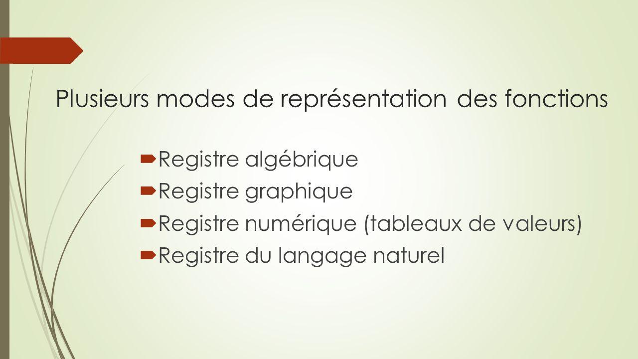 Plusieurs modes de représentation des fonctions Registre algébrique Registre graphique Registre numérique (tableaux de valeurs) Registre du langage naturel