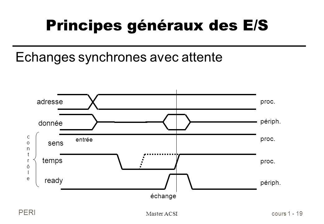 PERI Master ACSI cours 1 - 19 Principes généraux des E/S Echanges synchrones avec attente adresse donnée sens temps entrée contrôlecontrôle échange re