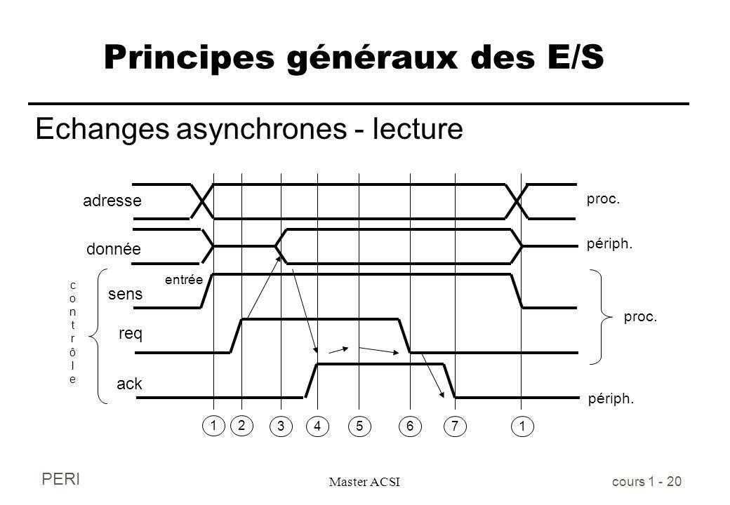 PERI Master ACSI cours 1 - 20 Principes généraux des E/S Echanges asynchrones - lecture adresse donnée sens req entrée contrôlecontrôle ack 12 345671