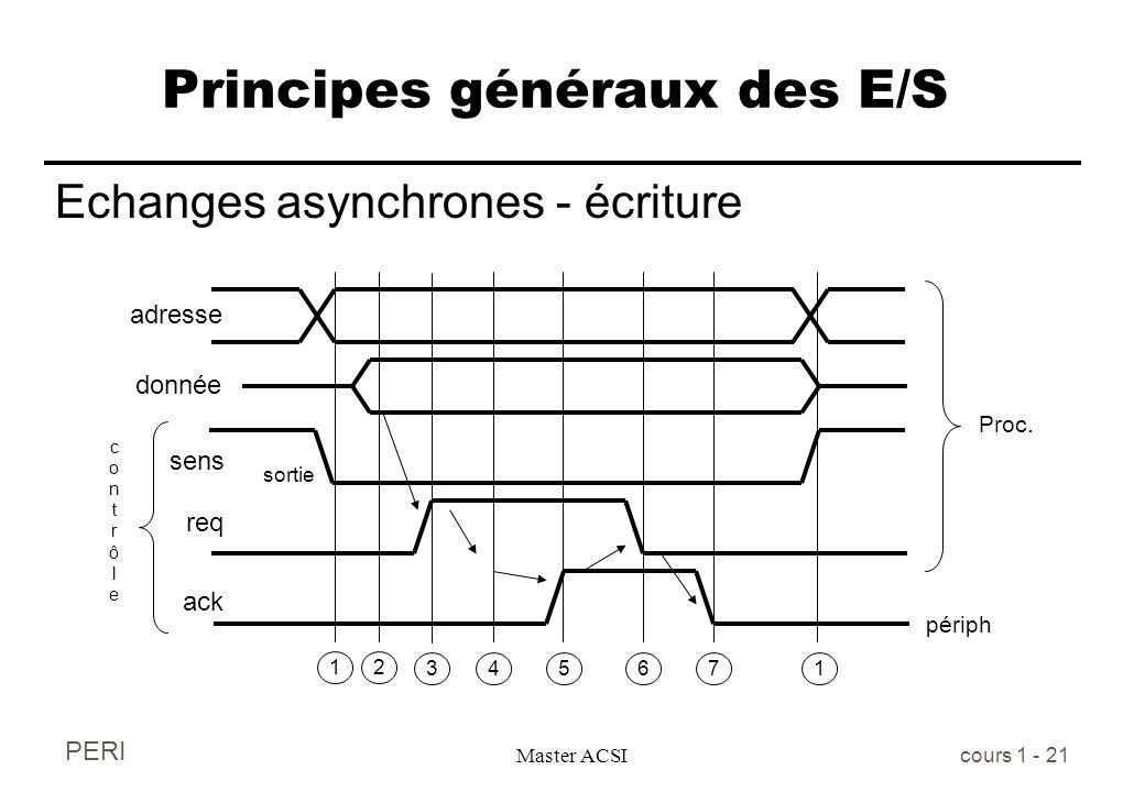 PERI Master ACSI cours 1 - 21 Principes généraux des E/S Echanges asynchrones - écriture adresse sens req sortie contrôlecontrôle ack 12 45671 périph