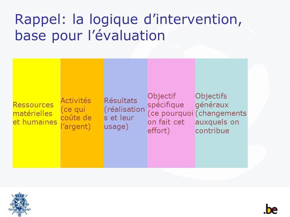 Rappel: la logique dintervention, base pour lévaluation Ressources matérielles et humaines Activités (ce qui coûte de largent) Résultats (réalisation