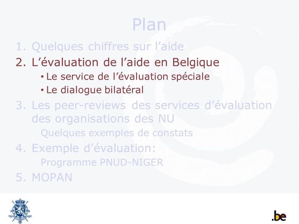 Questions dévaluation (PNUD-NIGER) Pertinence : Résultats en phase avec priorités retenues.