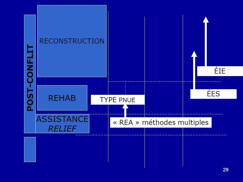 29 REHAB ASSISTANCE RELIEF POST-CONFLIT RECONSTRUCTION « REA » méthodes multiples ÉES ÉIE TYPE PNUE