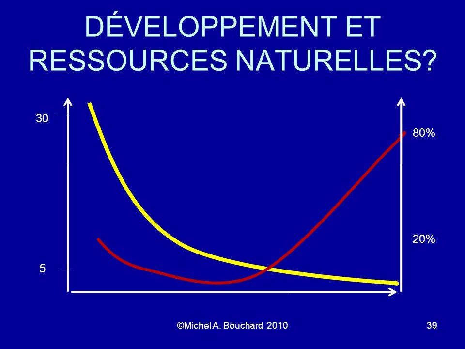 DÉVELOPPEMENT ET RESSOURCES NATURELLES? ©Michel A. Bouchard 201039 20% 80% 30 5