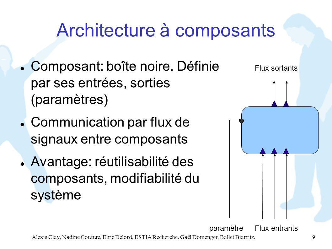 Alexis Clay, Nadine Couture, Elric Delord, ESTIA Recherche. Gaël Domenger, Ballet Biarritz. 9 Architecture à composants Composant: boîte noire. Défini