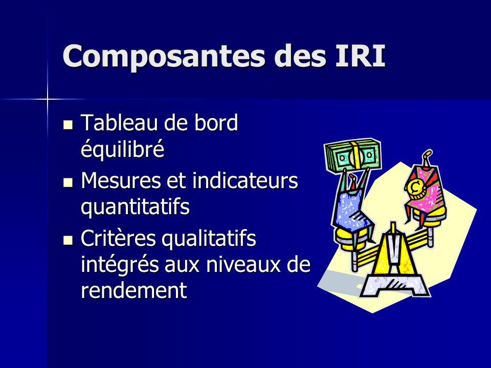 Composantes des IRI Tableau de bord équilibré Tableau de bord équilibré Mesures et indicateurs quantitatifs Mesures et indicateurs quantitatifs Critères qualitatifs intégrés aux niveaux de rendement Critères qualitatifs intégrés aux niveaux de rendement