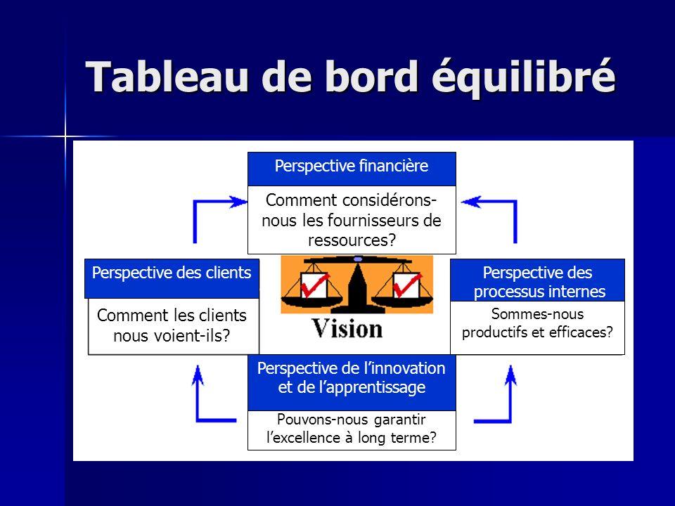 Tableau de bord équilibré Comment les clients nous voient-ils.