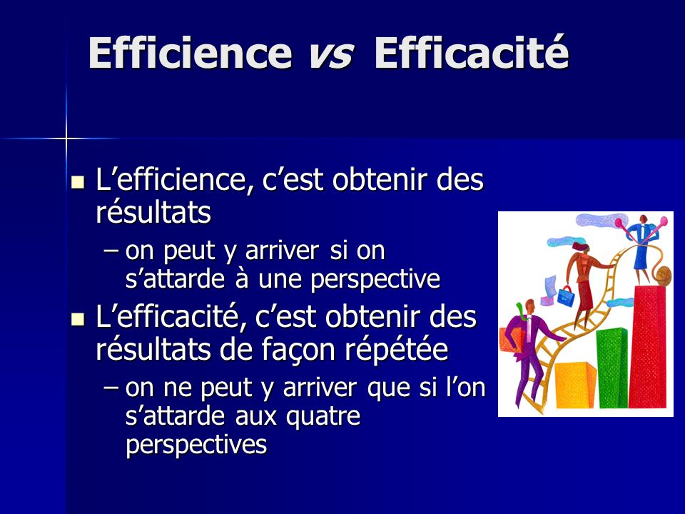 Efficience vs Efficacité Lefficience, cest obtenir des résultats Lefficience, cest obtenir des résultats –on peut y arriver si on sattarde à une perspective Lefficacité, cest obtenir des résultats de façon répétée Lefficacité, cest obtenir des résultats de façon répétée –on ne peut y arriver que si lon sattarde aux quatre perspectives