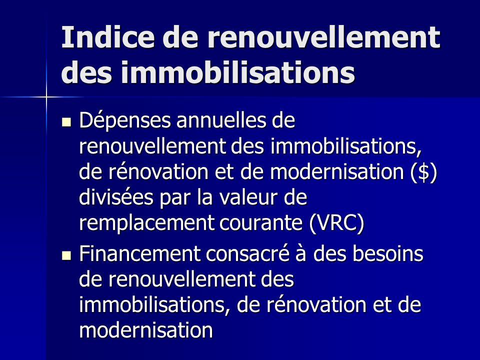 Indice de renouvellement des immobilisations Dépenses annuelles de renouvellement des immobilisations, de rénovation et de modernisation ($) divisées par la valeur de remplacement courante (VRC) Dépenses annuelles de renouvellement des immobilisations, de rénovation et de modernisation ($) divisées par la valeur de remplacement courante (VRC) Financement consacré à des besoins de renouvellement des immobilisations, de rénovation et de modernisation Financement consacré à des besoins de renouvellement des immobilisations, de rénovation et de modernisation