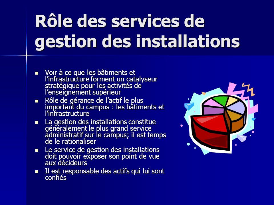 Que sont les indicateurs de rendement des installations (IRI).