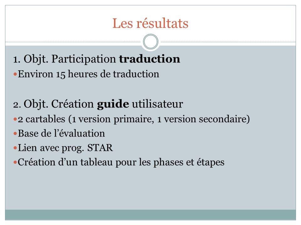 Les résultats 1. Objt. Participation traduction Environ 15 heures de traduction 2. Objt. Création guide utilisateur 2 cartables (1 version primaire, 1