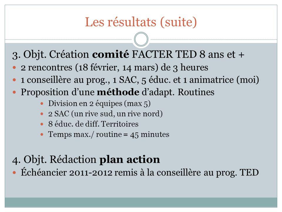 Les résultats (suite) 3. Objt. Création comité FACTER TED 8 ans et + 2 rencontres (18 février, 14 mars) de 3 heures 1 conseillère au prog., 1 SAC, 5 é