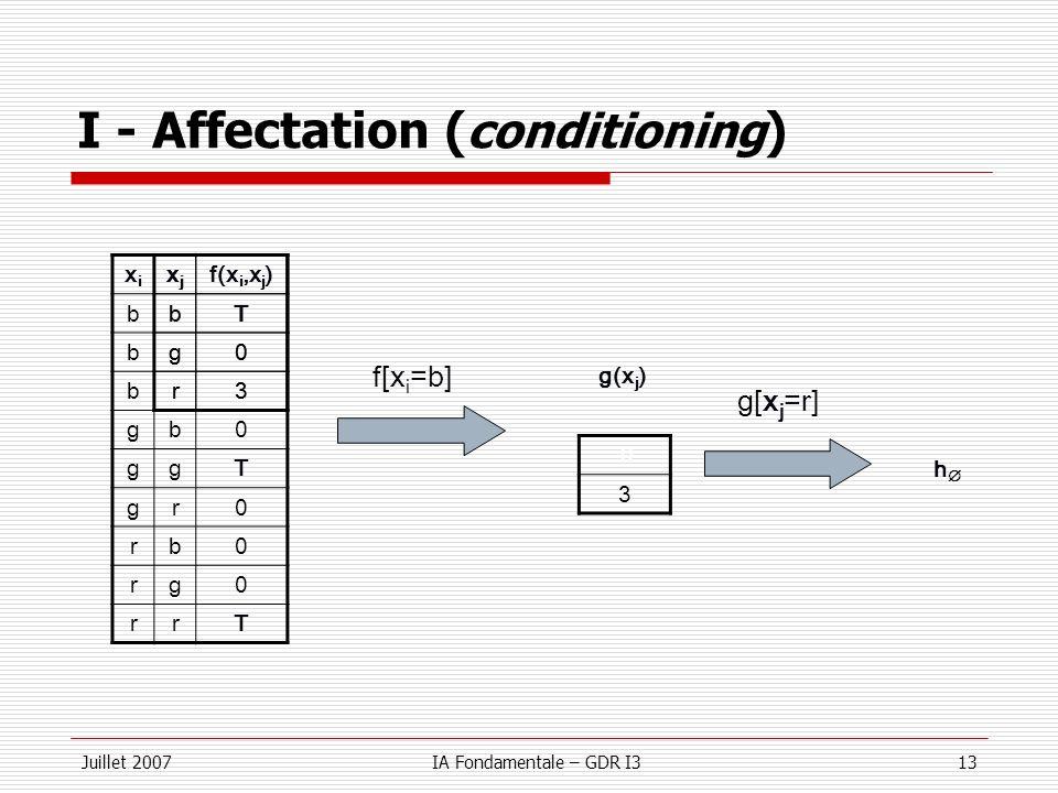 Juillet 2007IA Fondamentale – GDR I313 I - Affectation ( conditioning ) xixi xjxj f(x i,x j ) bbT bg0 br3 gb0 ggT gr0 rb0 rg0 rrT f[x i =b] xjxj bT g0