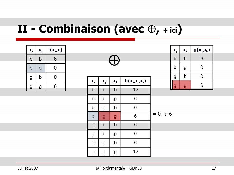Juillet 2007IA Fondamentale – GDR I317 II - Combinaison (avec, + ici ) xixi xjxj f(x i,x j ) bb6 bg0 gb0 gg6 xjxj xkxk g(x j,x k ) bb6 bg0 gb0 gg6 xix