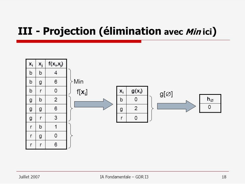 Juillet 2007IA Fondamentale – GDR I318 III - Projection (élimination avec Min ici ) xixi xjxj f(x i,x j ) bb4 bg6 br0 gb2 gg6 gr3 rb1 rg0 rr6 f[x i ]