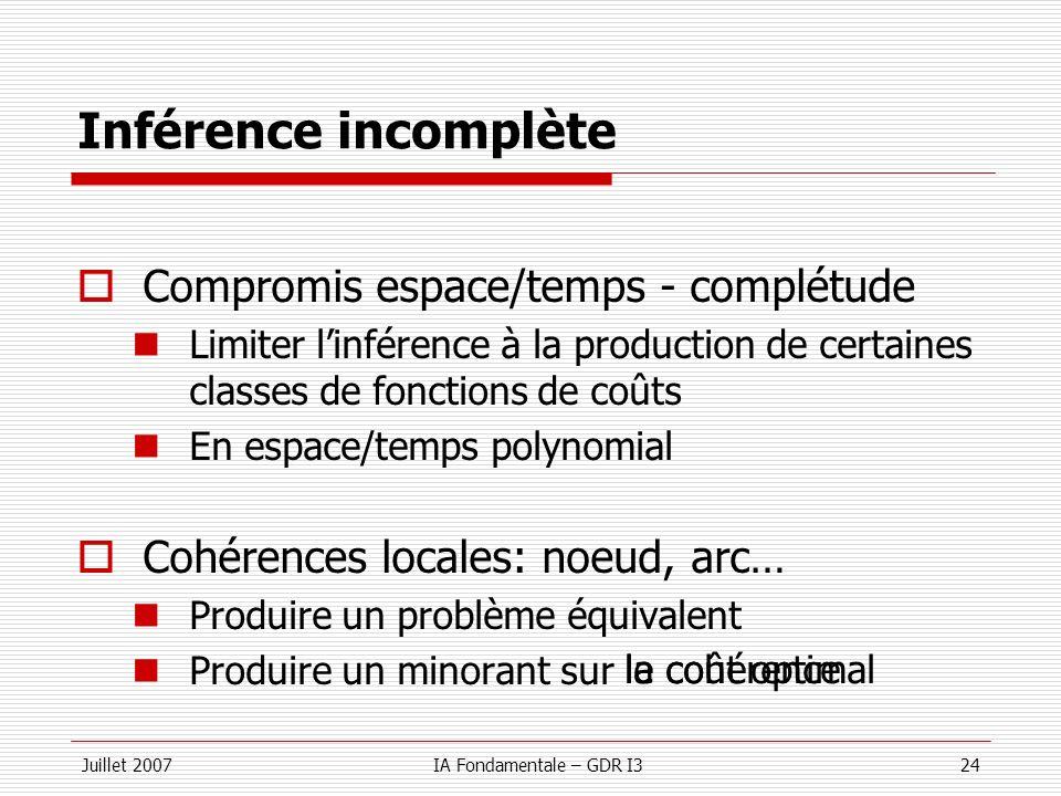 Juillet 2007IA Fondamentale – GDR I324 le coût optimal Inférence incomplète Compromis espace/temps - complétude Limiter linférence à la production de