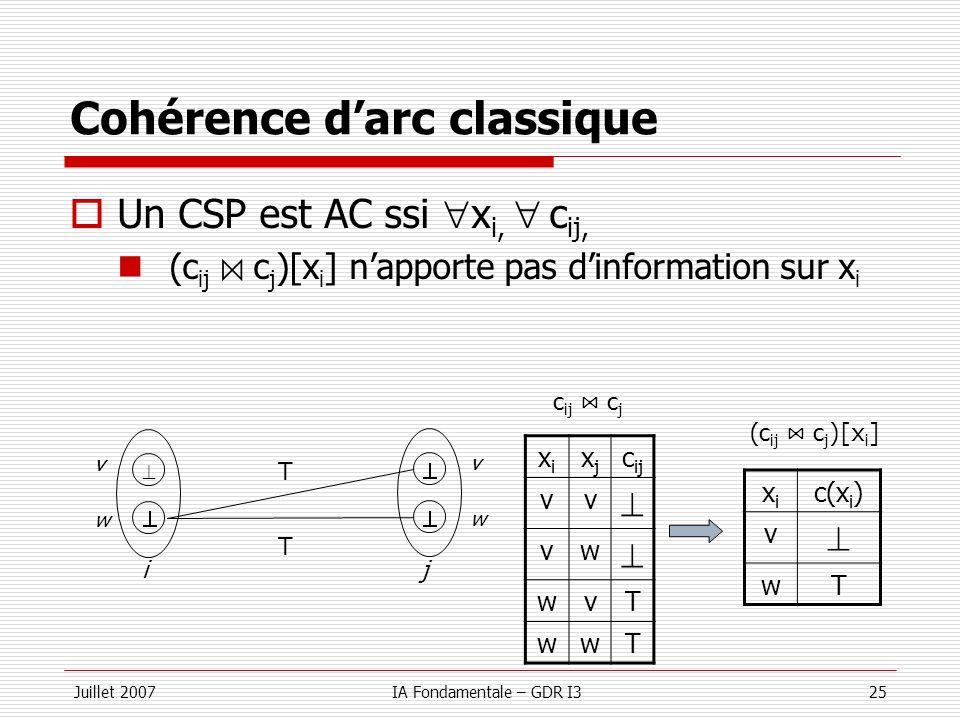 Juillet 2007IA Fondamentale – GDR I325 Cohérence darc classique Un CSP est AC ssi x i, c ij, (c ij c j )[x i ] napporte pas dinformation sur x i w v v