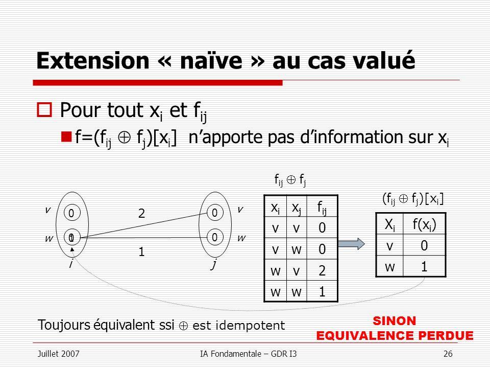 Juillet 2007IA Fondamentale – GDR I326 Extension « naïve » au cas valué w v v w 0 0 0 0 ij 2 1 xixi xjxj f ij vv0 vw0 wv2 ww1 XiXi f(x i ) v0 w1 f ij