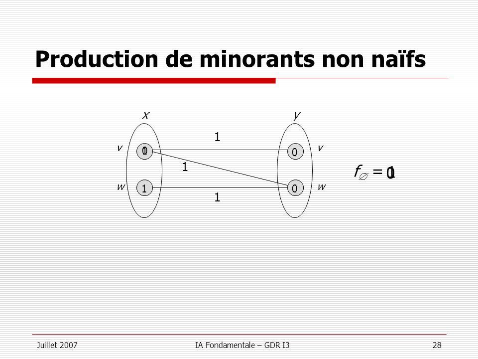 Juillet 2007IA Fondamentale – GDR I328 Production de minorants non naïfs w 0 1 yx v w 0 0 v 1 f = 0 1 1 1 1