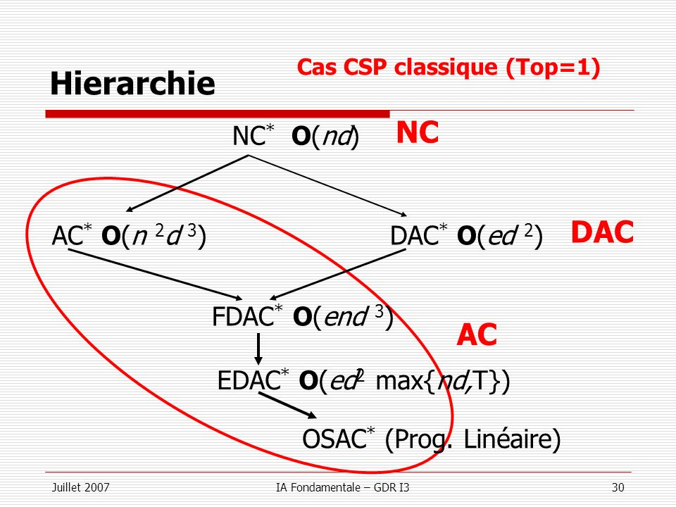 Juillet 2007IA Fondamentale – GDR I330 Hierarchie NC * O(nd) AC * O(n 2 d 3 )DAC * O(ed 2 ) FDAC * O(end 3 ) AC NC DAC Cas CSP classique (Top=1) EDAC