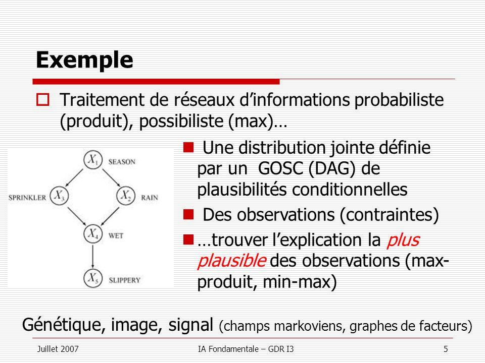 Juillet 2007IA Fondamentale – GDR I336 Librairies Open source Toolbar & Toulbar2 Accessible depuis le wiki Soft : carlit.toulouse.inra.fr/cgi-bin/awki.cgi/SoftCSP Alg: BE-VE,MNC,MAC,MDAC,MFDAC,MEDAC,MPIC,BTD Connexion ILOG solver, large domaines/problèmes… Formats MaxCSP/SAT (pondérés) et ERGO (BN) Des milliers de benchmarks, format documenté Pointeurs vers dautres outils (MaxSAT/CSP) Forge mulcyber.toulouse.inra.fr/projects/toolbar (toulbar2) mulcyber.toulouse.inra.fr/projects/toolbartoulbar2 Pwd: bia31