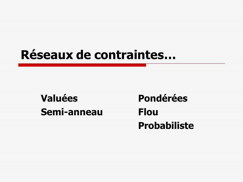 Réseaux de contraintes… ValuéesPondérées Semi-anneauFlou Probabiliste
