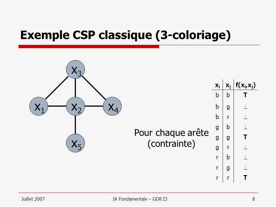 Juillet 2007IA Fondamentale – GDR I38 Exemple CSP classique (3-coloriage) x3x3 x2x2 x5x5 x1x1 x4x4 Pour chaque arête (contrainte) xixi xjxj f(x i,x j