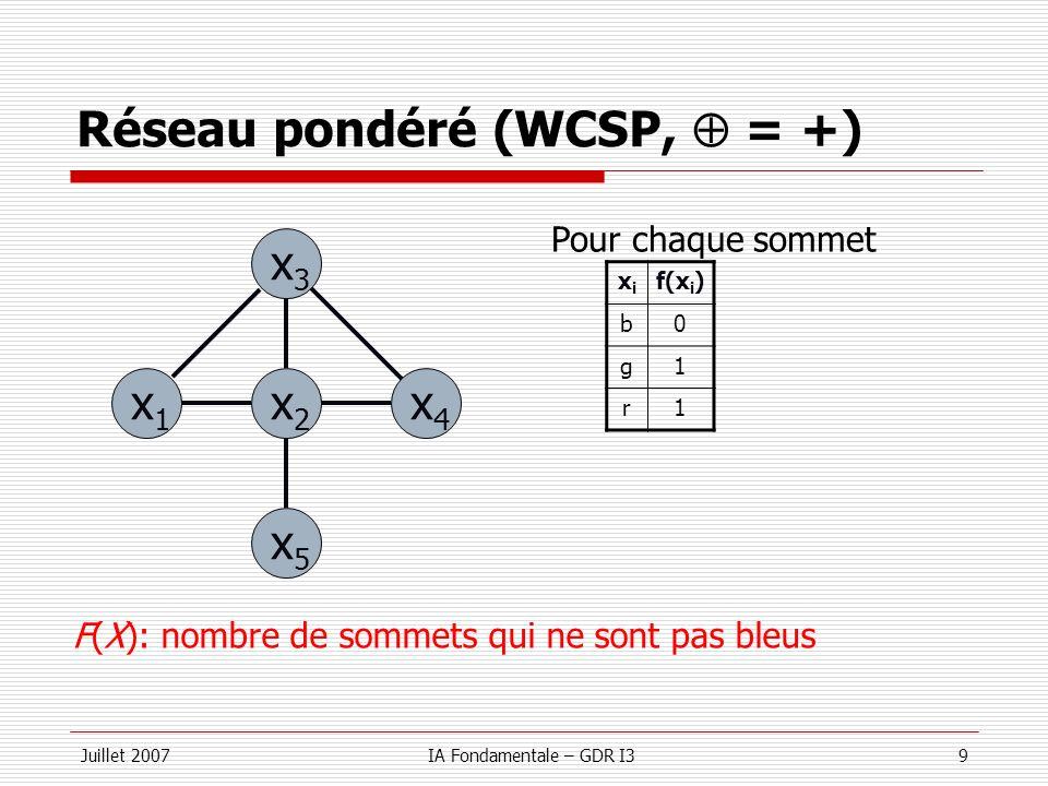 Juillet 2007IA Fondamentale – GDR I340 Discussion WCSP et CSP Un WCSP peut se modéliser comme un CSP Une fonction de coût f S Une nouvelle variable x f Une contrainte R f x f = f S (…) Pourquoi sintéresser aux WCSP ?