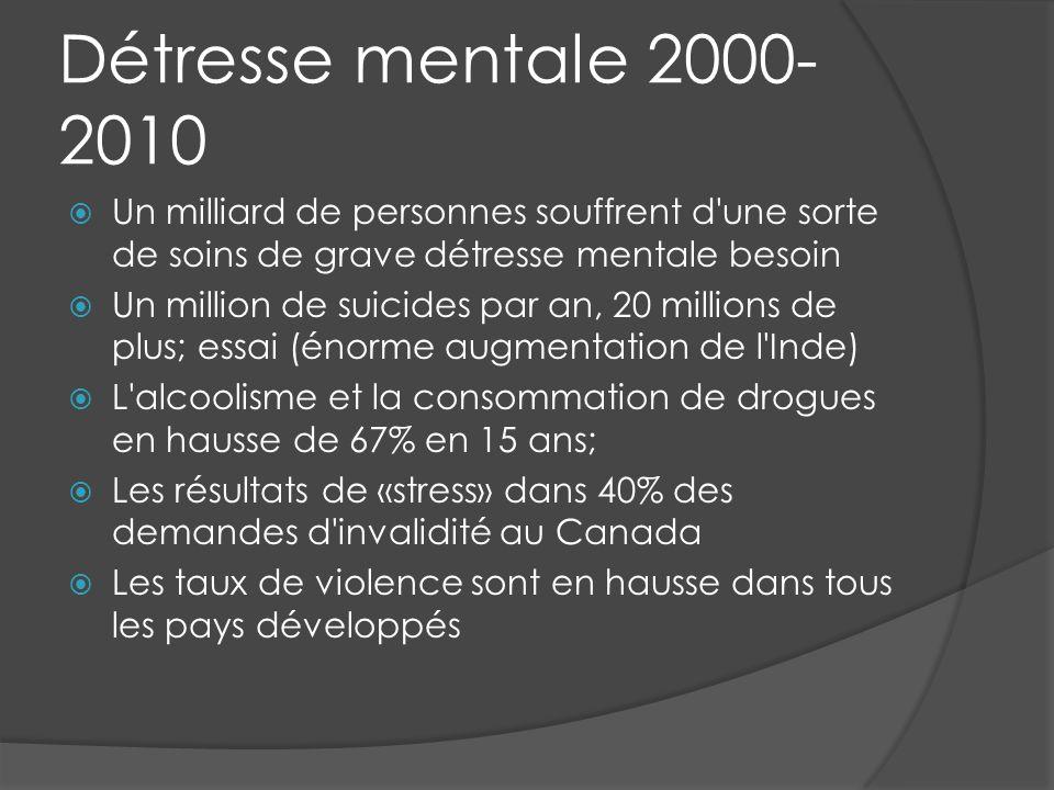 Détresse mentale 2000- 2010 Un milliard de personnes souffrent d une sorte de soins de grave détresse mentale besoin Un million de suicides par an, 20 millions de plus; essai (énorme augmentation de l Inde) L alcoolisme et la consommation de drogues en hausse de 67% en 15 ans; Les résultats de «stress» dans 40% des demandes d invalidité au Canada Les taux de violence sont en hausse dans tous les pays développés