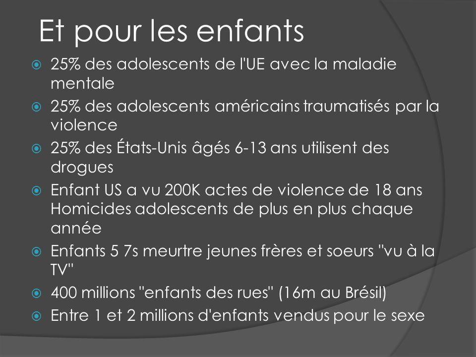 Et pour les enfants 25% des adolescents de l UE avec la maladie mentale 25% des adolescents américains traumatisés par la violence 25% des États-Unis âgés 6-13 ans utilisent des drogues Enfant US a vu 200K actes de violence de 18 ans Homicides adolescents de plus en plus chaque année Enfants 5 7s meurtre jeunes frères et soeurs vu à la TV 400 millions enfants des rues (16m au Brésil) Entre 1 et 2 millions d enfants vendus pour le sexe