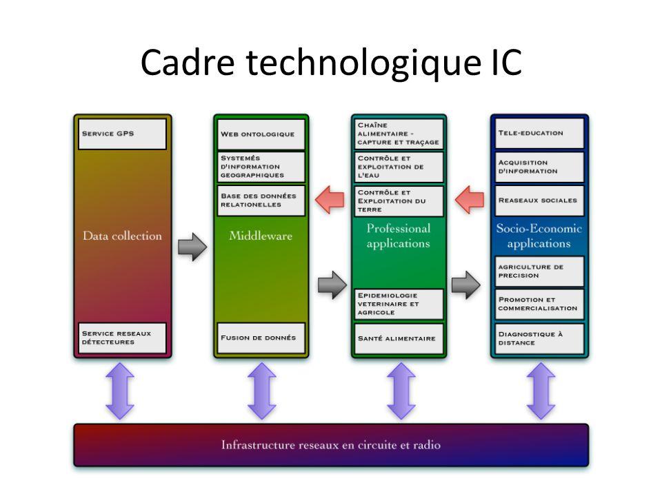Cadre technologique IC