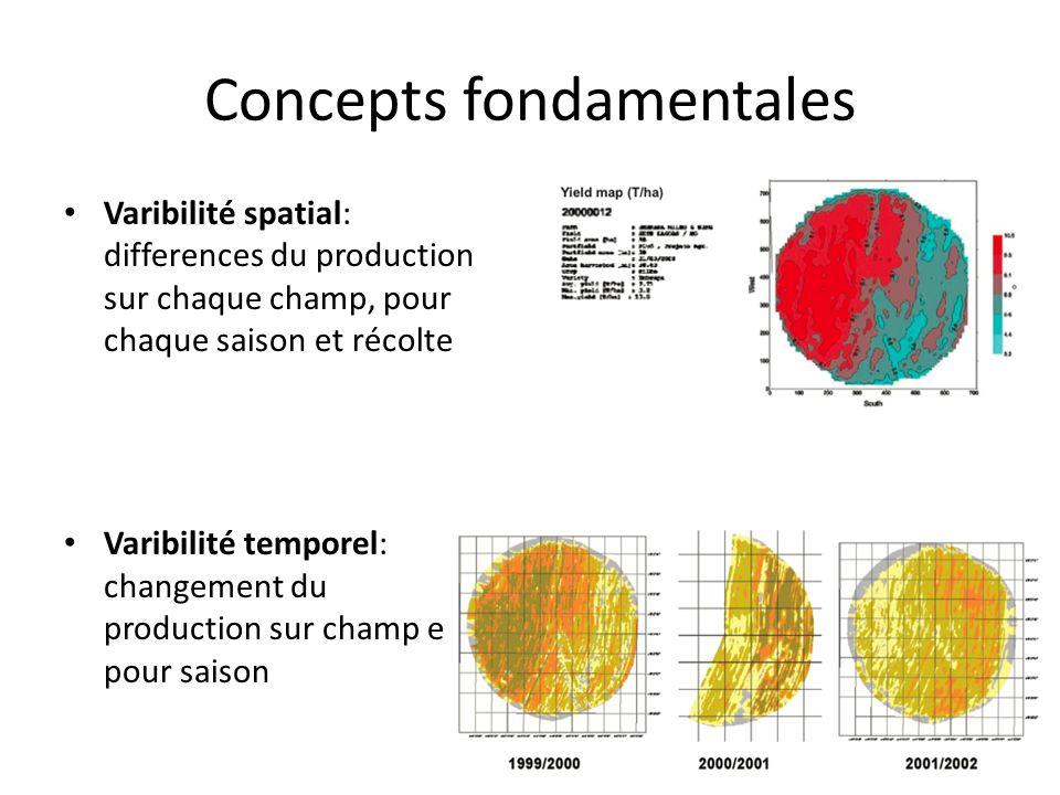 Concepts fondamentales Varibilité spatial: differences du production sur chaque champ, pour chaque saison et récolte Varibilité temporel: changement du production sur champ e pour saison