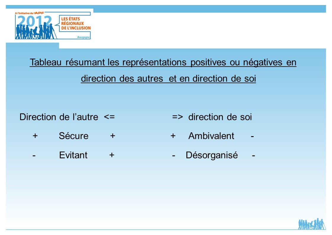 Tableau résumant les représentations positives ou négatives en direction des autres et en direction de soi Direction de lautre direction de soi + Sécu