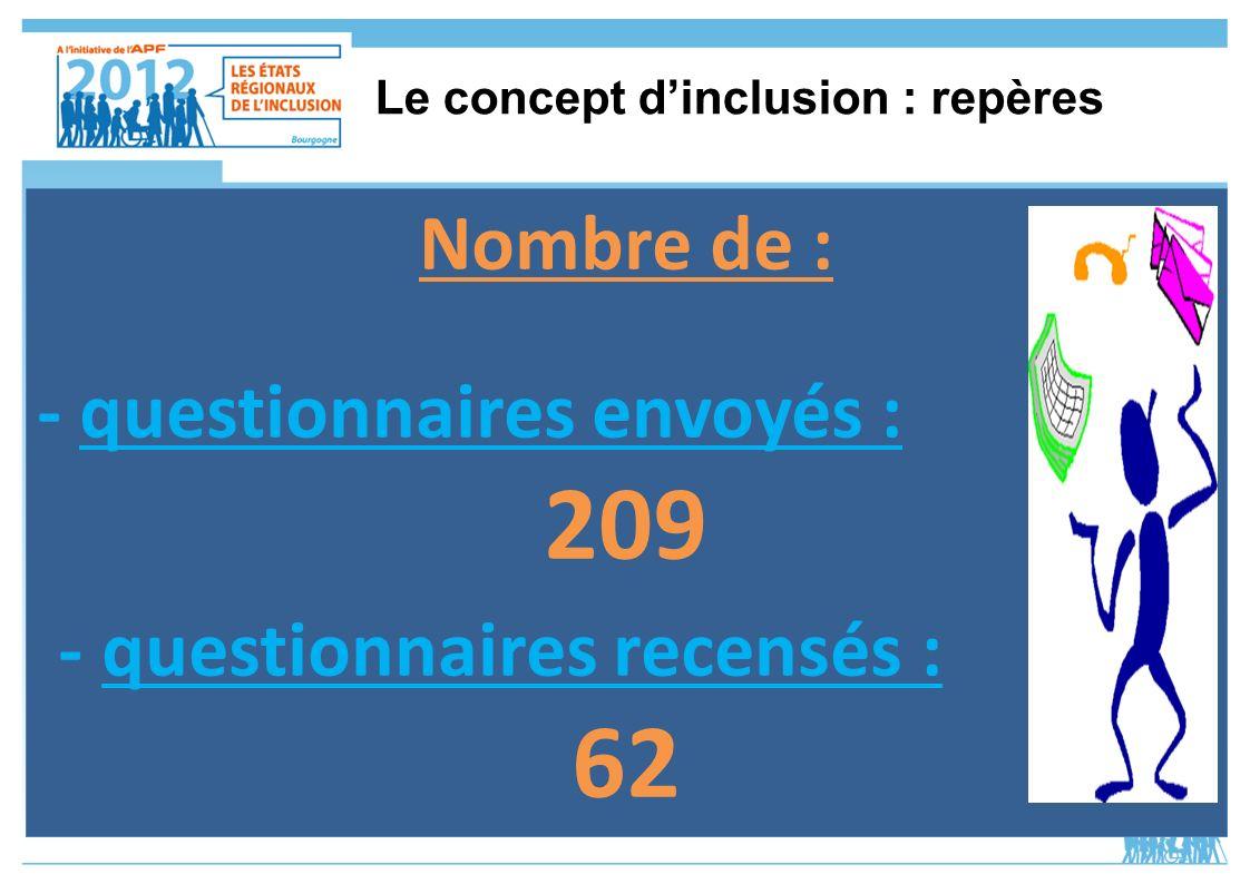 Le concept dinclusion : repères Nombre de : - questionnaires envoyés : 209 - questionnaires recensés : 62