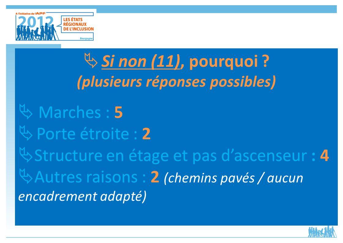 Si non (11), pourquoi ? (plusieurs réponses possibles) Marches : 5 Porte étroite : 2 Structure en étage et pas dascenseur : 4 Autres raisons : 2 (chem