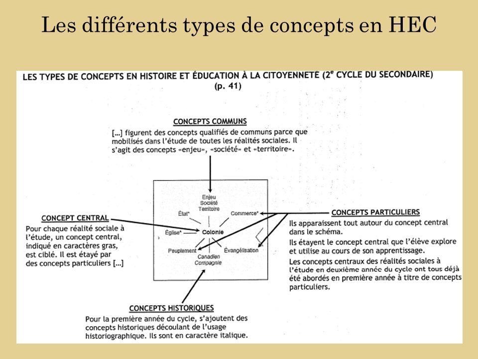 Les différents types de concepts en HEC