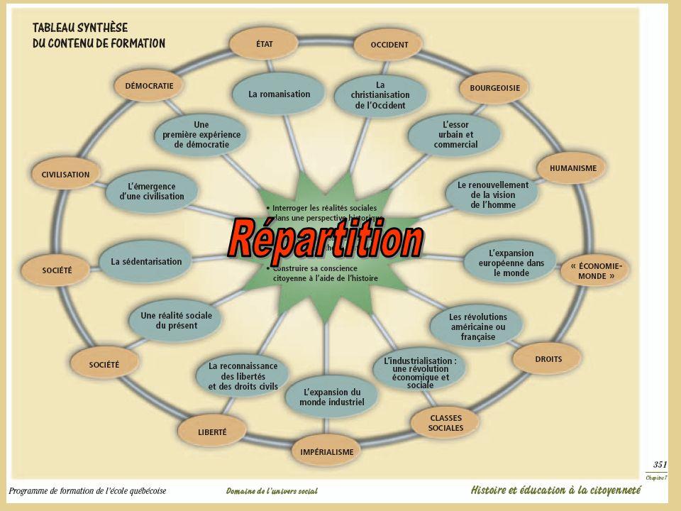 La relation entre les compétences… Une logique à respecter !
