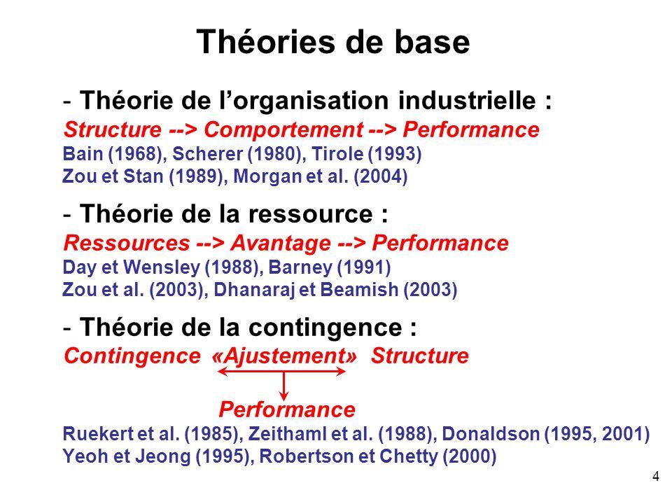4 Théories de base -Théorie de lorganisation industrielle : Structure --> Comportement --> Performance Bain (1968), Scherer (1980), Tirole (1993) Zou
