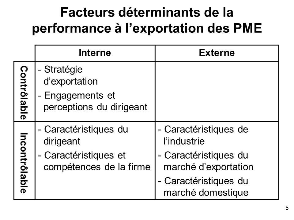 5 Facteurs déterminants de la performance à lexportation des PME InterneExterne - Stratégie dexportation - Engagements et perceptions du dirigeant - C