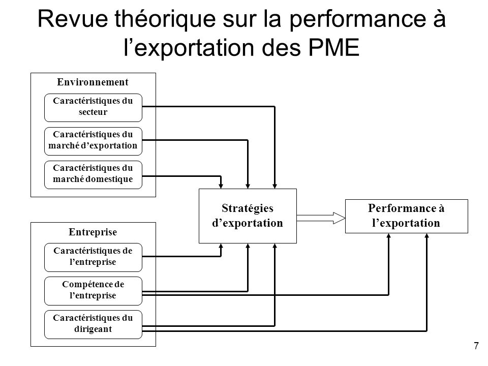 7 Revue théorique sur la performance à lexportation des PME Performance à lexportation Stratégies dexportation Environnement Caractéristiques du secte